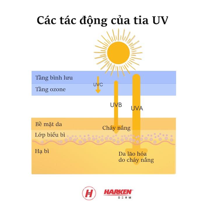 Cảnh báo cường độ tia cực tím tại Sài Gòn đang ở mức rất cao